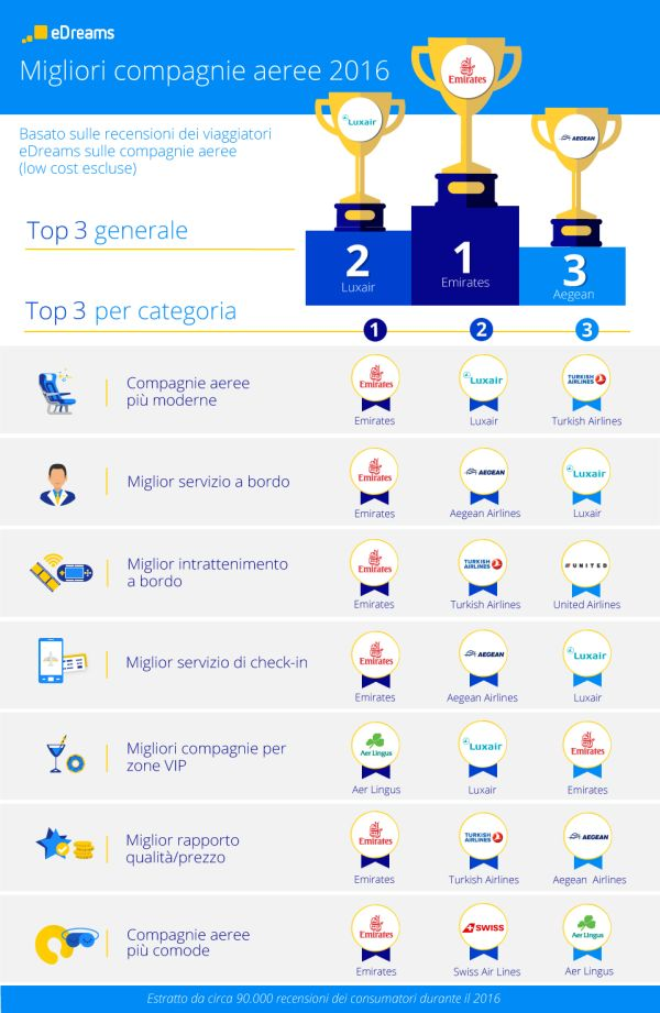 IT_infographic_Best_airlines_digital