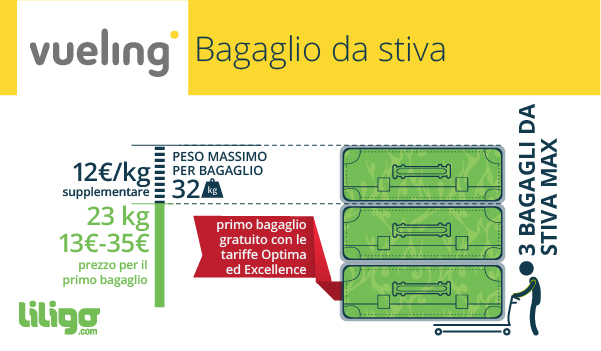 LuggageInfoGraphic-_IT-vueling-2