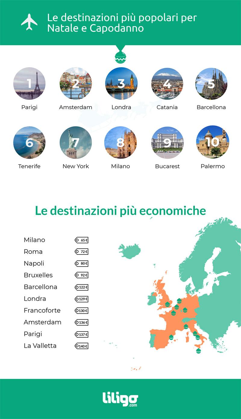 Destinazioni Natale infografica