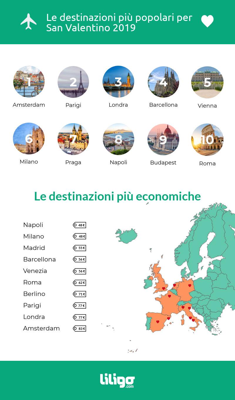 San Valentino 2019: le destinazioni più popolari ed economiche in Italia e in Europa